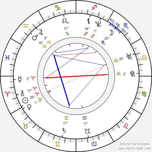 Radim Kalvoda birth chart, biography, wikipedia 2018, 2019