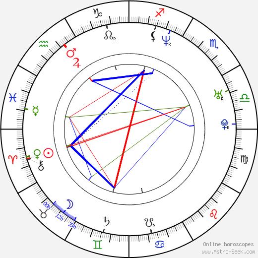 Rie Miyazawa tema natale, oroscopo, Rie Miyazawa oroscopi gratuiti, astrologia