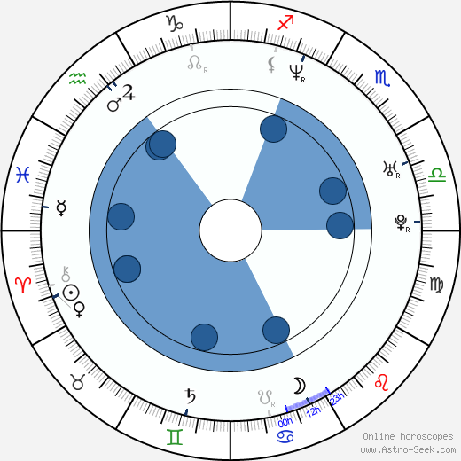 Roberto Carlos wikipedia, horoscope, astrology, instagram