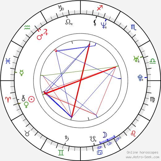 Roberto Carlos birth chart, Roberto Carlos astro natal horoscope, astrology