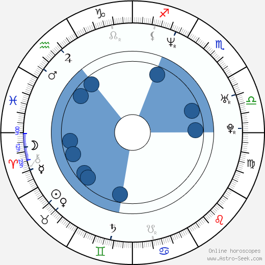 Robyn Griggs wikipedia, horoscope, astrology, instagram