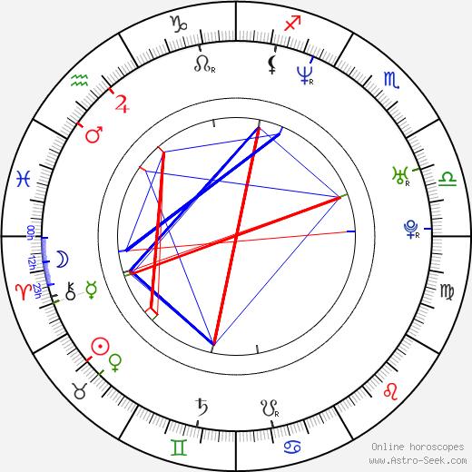 Robyn Griggs astro natal birth chart, Robyn Griggs horoscope, astrology