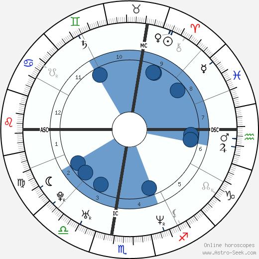 Roland Beauchesne Jr. wikipedia, horoscope, astrology, instagram