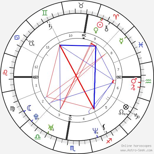 Roland Beauchesne Jr. день рождения гороскоп, Roland Beauchesne Jr. Натальная карта онлайн