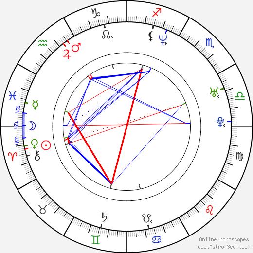 Roselyn Sanchez astro natal birth chart, Roselyn Sanchez horoscope, astrology