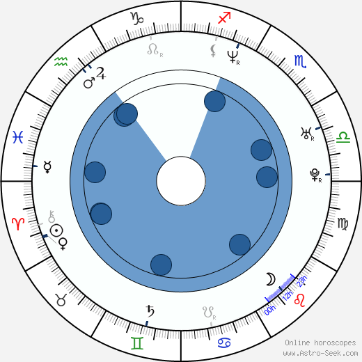 Ryan Shuck wikipedia, horoscope, astrology, instagram