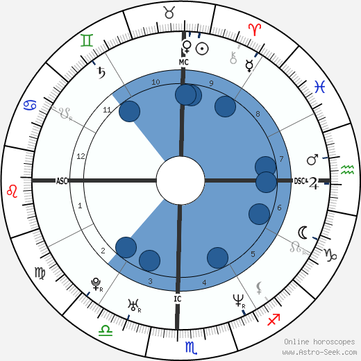 Sachin Tendulkar wikipedia, horoscope, astrology, instagram
