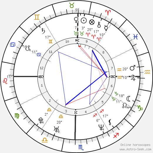 Sachin Tendulkar birth chart, biography, wikipedia 2019, 2020