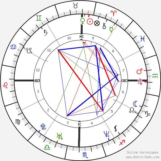 Sachin Tendulkar birth chart, Sachin Tendulkar astro natal horoscope, astrology