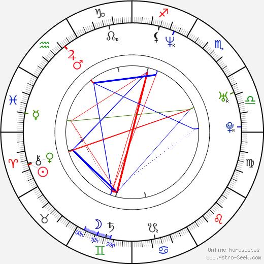 Sambor Wilk birth chart, Sambor Wilk astro natal horoscope, astrology