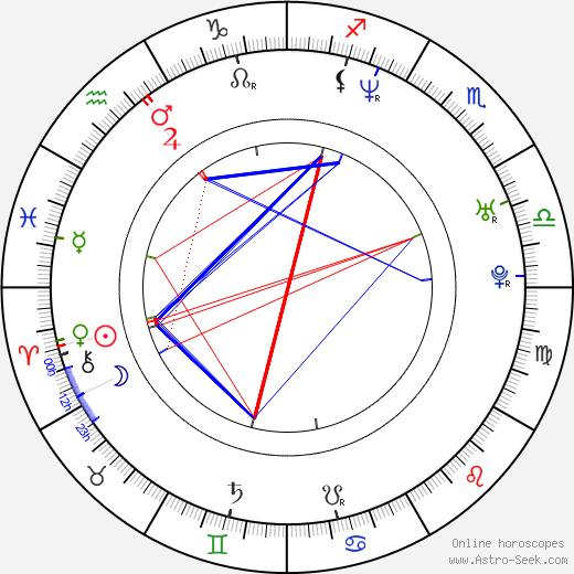Silvia Šuvadová astro natal birth chart, Silvia Šuvadová horoscope, astrology
