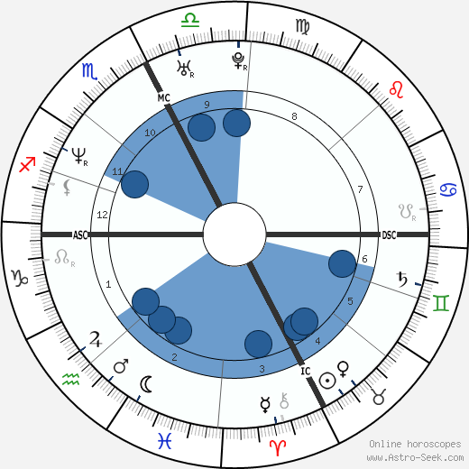 Stefano Savorani wikipedia, horoscope, astrology, instagram