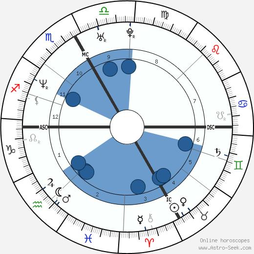 Stephanie Graf wikipedia, horoscope, astrology, instagram