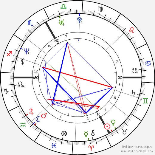 Штефани Граф Stephanie Graf день рождения гороскоп, Stephanie Graf Натальная карта онлайн