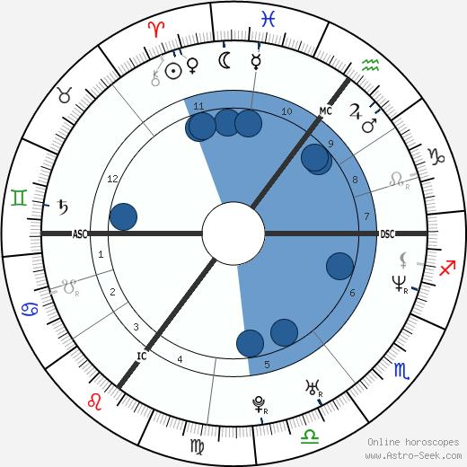 Tine Wittler wikipedia, horoscope, astrology, instagram