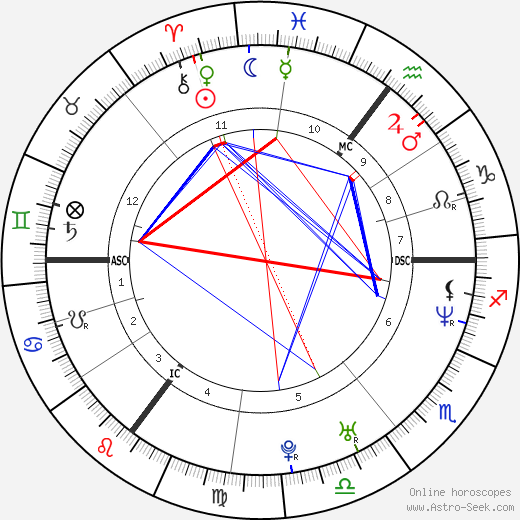 Tine Wittler tema natale, oroscopo, Tine Wittler oroscopi gratuiti, astrologia