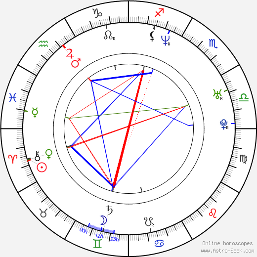 Tom Townsend birth chart, Tom Townsend astro natal horoscope, astrology