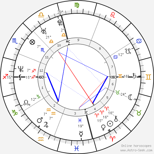 Tony L. Banks birth chart, biography, wikipedia 2019, 2020