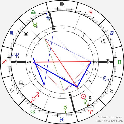 Tony L. Banks astro natal birth chart, Tony L. Banks horoscope, astrology