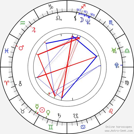 Adriano Cirulli день рождения гороскоп, Adriano Cirulli Натальная карта онлайн
