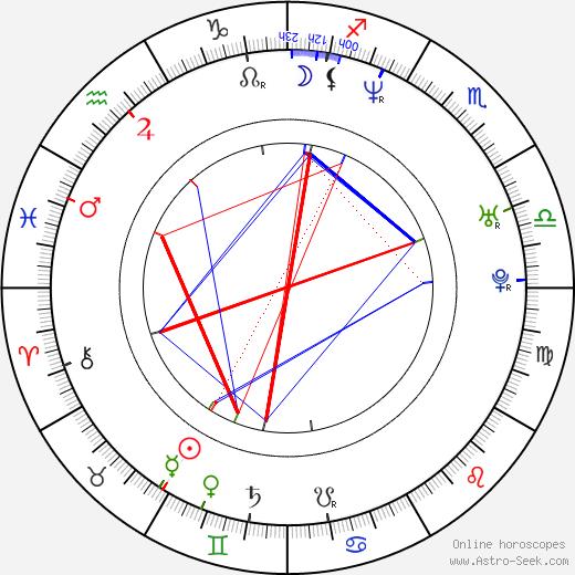 Andrea Schönová birth chart, Andrea Schönová astro natal horoscope, astrology