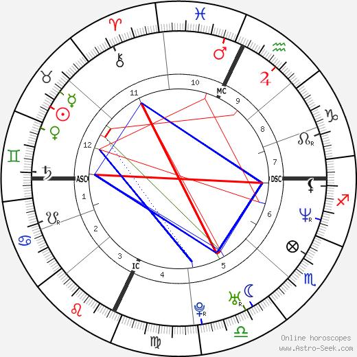 Charles Hardison день рождения гороскоп, Charles Hardison Натальная карта онлайн