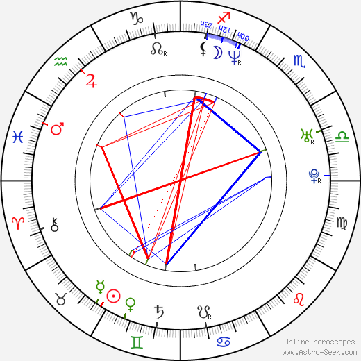 Christian Paul birth chart, Christian Paul astro natal horoscope, astrology