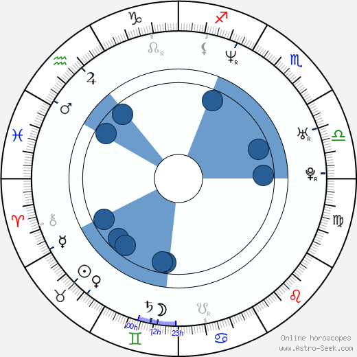 David Janer wikipedia, horoscope, astrology, instagram