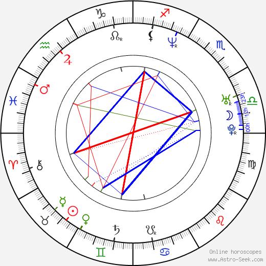 Dorota Abbe birth chart, Dorota Abbe astro natal horoscope, astrology