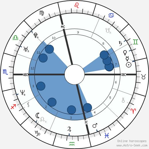 Eleonora Benfatto wikipedia, horoscope, astrology, instagram