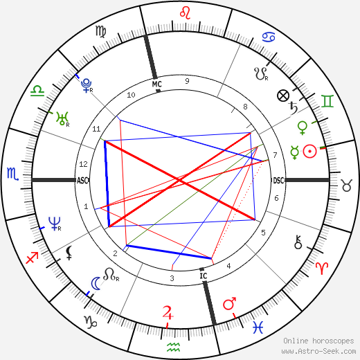 Eleonora Benfatto tema natale, oroscopo, Eleonora Benfatto oroscopi gratuiti, astrologia