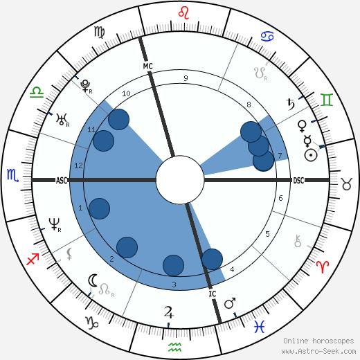 Elsa Lunghini wikipedia, horoscope, astrology, instagram