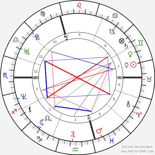 Эльза Лунгини Elsa Lunghini день рождения гороскоп, Elsa Lunghini Натальная карта онлайн