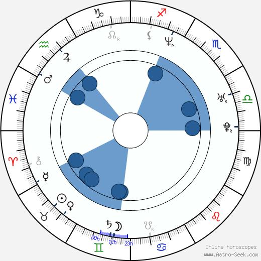Filip Remunda wikipedia, horoscope, astrology, instagram