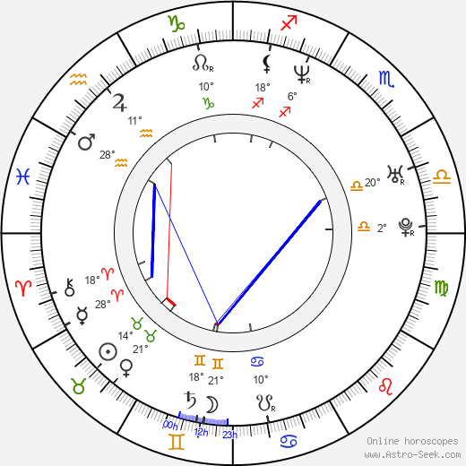 Filip Remunda birth chart, biography, wikipedia 2019, 2020