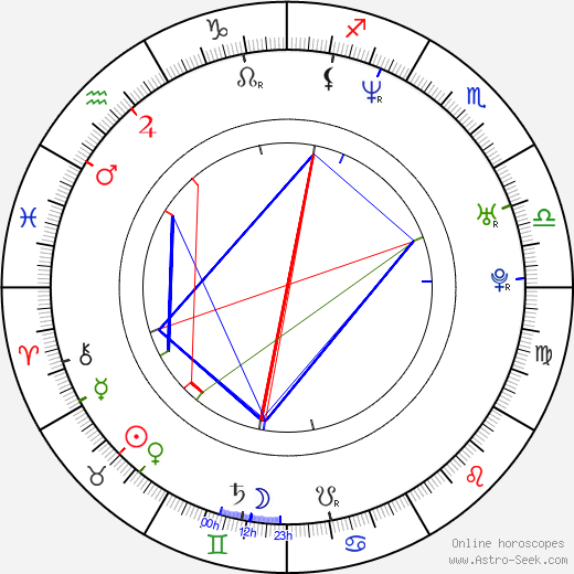 Filip Remunda astro natal birth chart, Filip Remunda horoscope, astrology