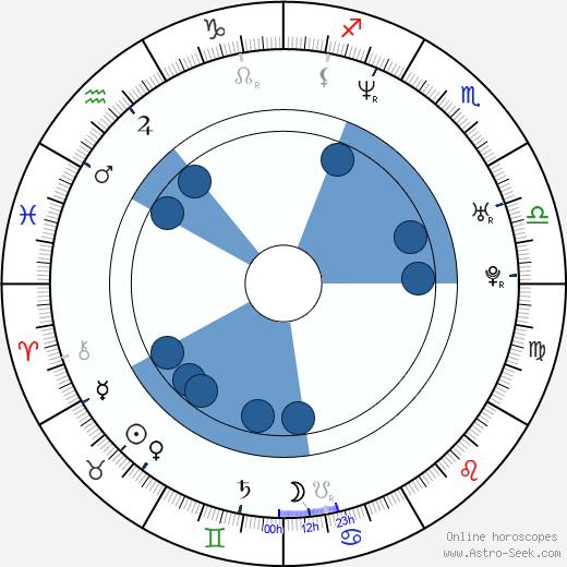 Françoise Gillard wikipedia, horoscope, astrology, instagram