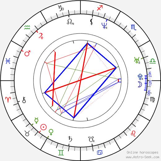 Helena Uldrichová astro natal birth chart, Helena Uldrichová horoscope, astrology