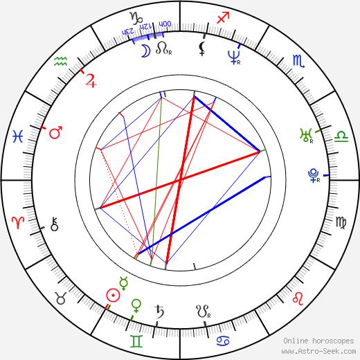 In-je Park tema natale, oroscopo, In-je Park oroscopi gratuiti, astrologia