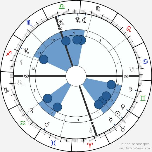 James Haven wikipedia, horoscope, astrology, instagram