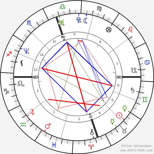 James Haven tema natale, oroscopo, James Haven oroscopi gratuiti, astrologia