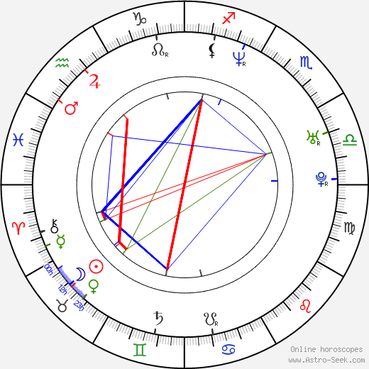 Jarred Blancard birth chart, Jarred Blancard astro natal horoscope, astrology