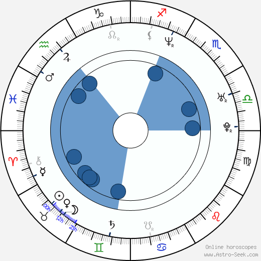 Jennifer Tung wikipedia, horoscope, astrology, instagram