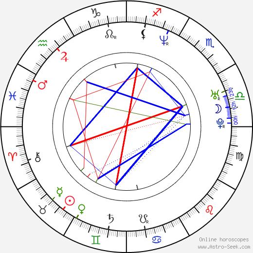 John Palyok birth chart, John Palyok astro natal horoscope, astrology