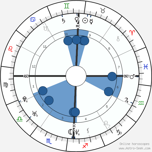 Josh Homme wikipedia, horoscope, astrology, instagram