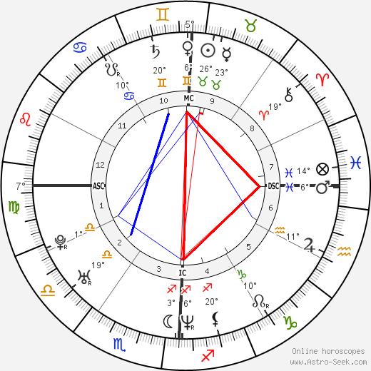 Josh Homme tema natale, biography, Biografia da Wikipedia 2020, 2021