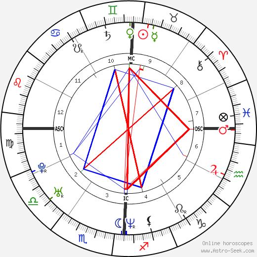 Josh Homme tema natale, oroscopo, Josh Homme oroscopi gratuiti, astrologia