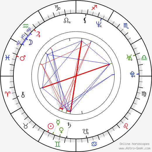 Julián Villagrán birth chart, Julián Villagrán astro natal horoscope, astrology