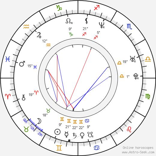 Julie Atlas Muz birth chart, biography, wikipedia 2019, 2020