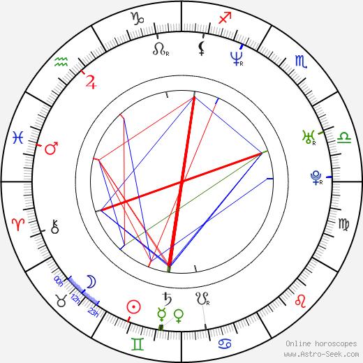 Julie Atlas Muz astro natal birth chart, Julie Atlas Muz horoscope, astrology